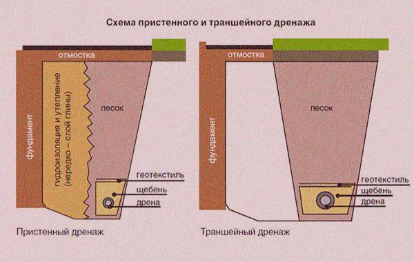 Дренажные системы вокруг дома своими руками